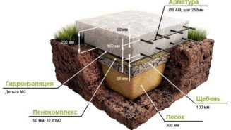 Выбираем фундамент под дом из газобетона
